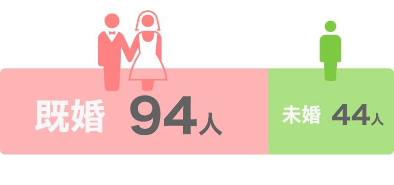 既婚・未婚